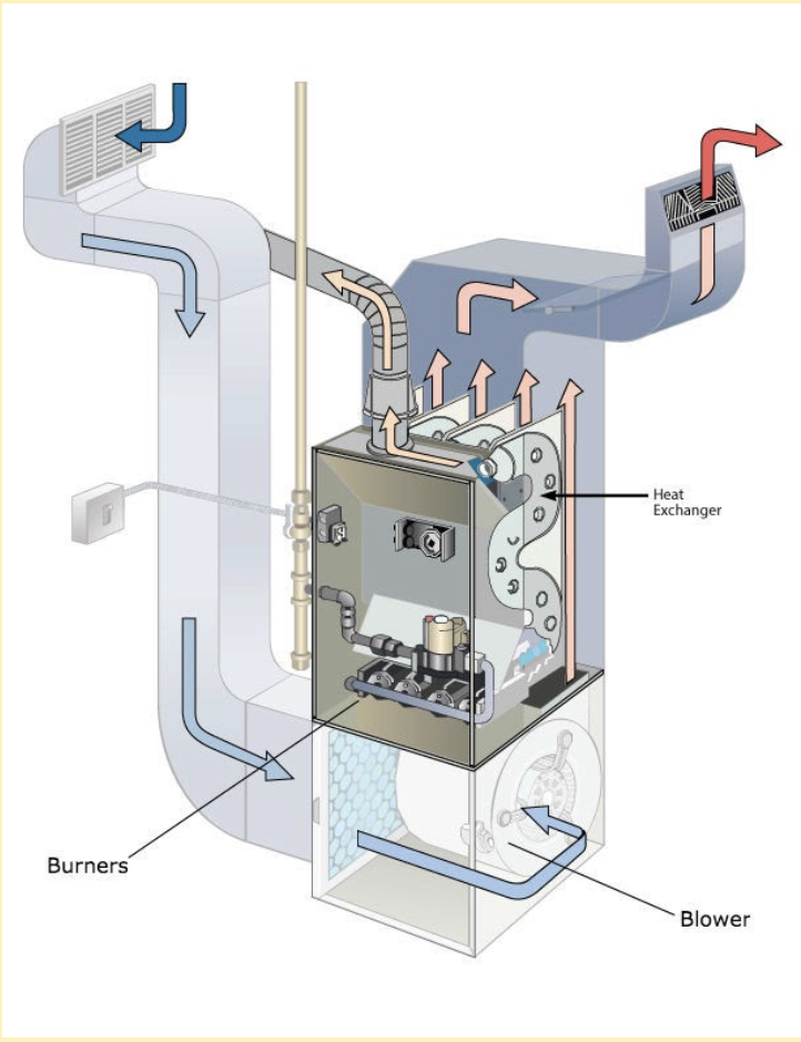 Where the Heat Exchanger is Located in Your Furnace