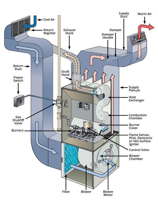 How Much Does A Furnace Repair Cost In Michigan